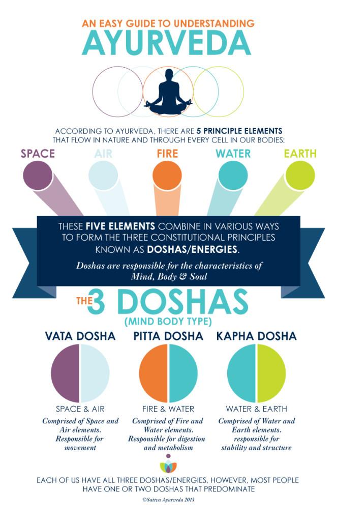 Ayurveda-Doshas-infographic-663x1024