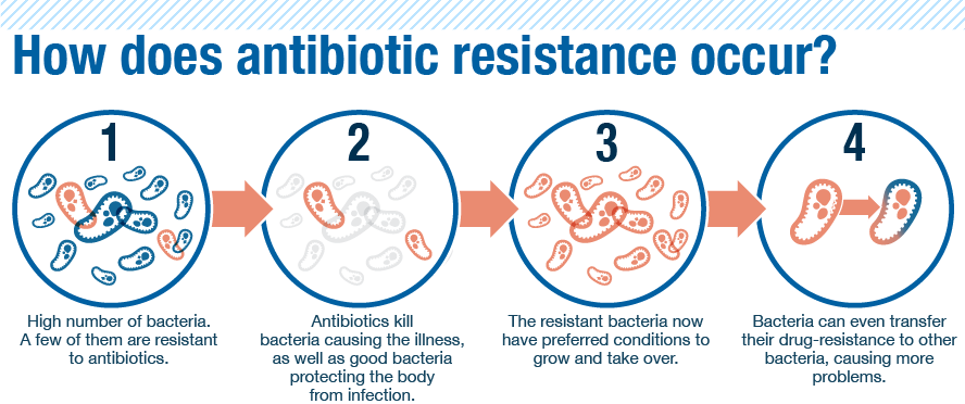 antibiotic_resistance-a