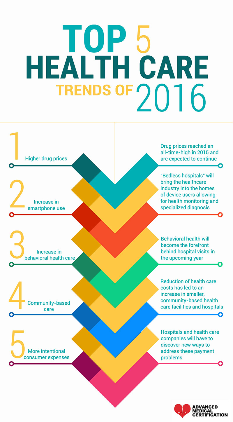 Top 5 Health Care Trends of 2016
