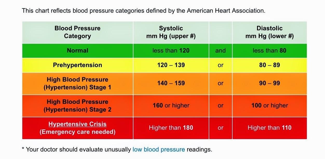Aha Blood Pressure Chart Timiznceptzmusic