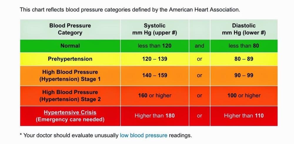 AHA BP chart.JPG
